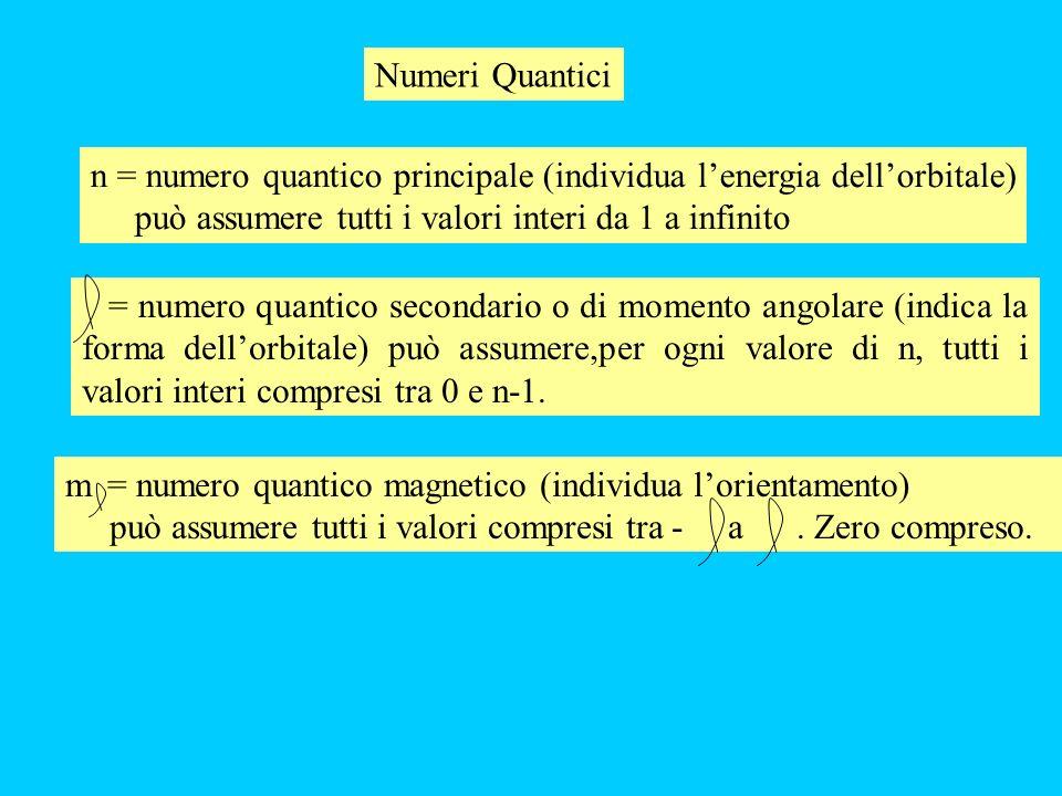Numeri Quantici n = numero quantico principale (individua lenergia dellorbitale) può assumere tutti i valori interi da 1 a infinito = numero quantico