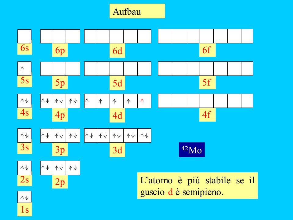 2s 1s 2p 3s 3p 3d 4s 4p 4d 4f 5s 5p 5d 5f 6s 6p 6d 6f Aufbau 42 Mo Latomo è più stabile se il guscio d è semipieno.