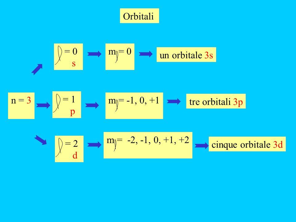 = 0 s m = 0 un orbitale 4s n = 4 = 2 d m = -2, -1, 0, +1, +2 cinque orbitale 4d = 1 p m = -1, 0, +1 tre orbitali 4p = 3 f m = -3, -2, -1, 0, +1, +2, +3 sette orbitale 4f