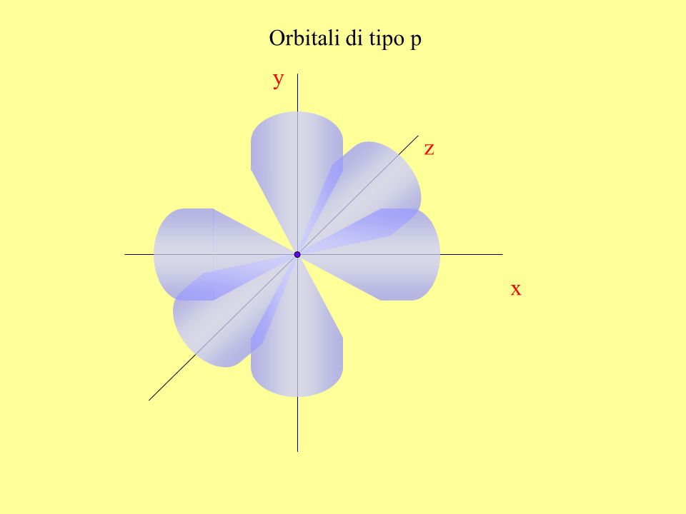 Orbitali di tipo p y x z