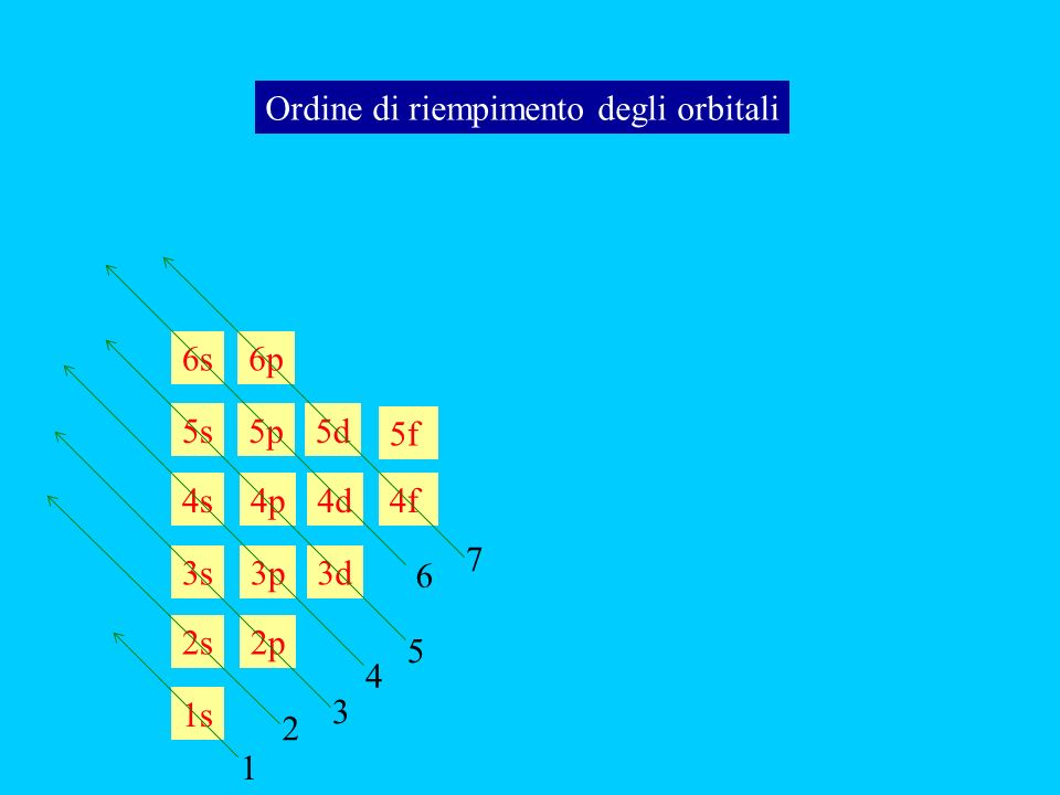 Principio di esclusione di Pauli m s = numero quantico di spin può assumere per ogni elettrone solo uno dei due valori quantizzati +1/2 o -1/2 Il principio di esclusione di Pauli stabilisce che quando due elettroni sono descritti dal medesimo orbitale atomico, essi devono avere spin opposto.