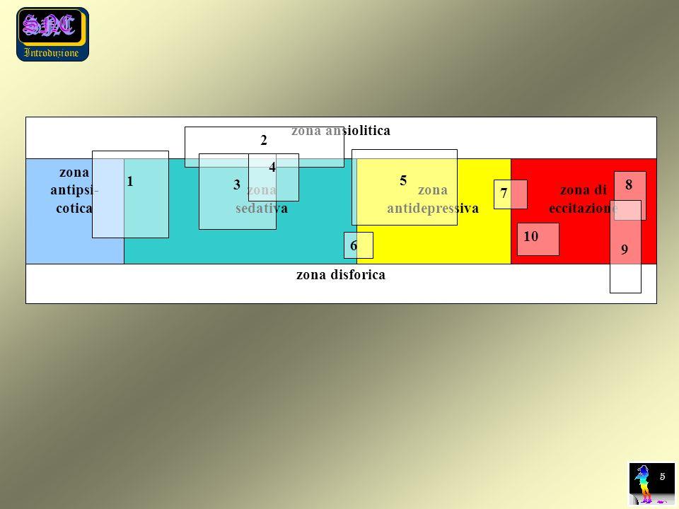 Introduzione 5 zona ansiolitica zona disforica zona antipsi- cotica zona sedativa zona antidepressiva zona di eccitazione 1 2 3 4 5 6 7 10 8 9