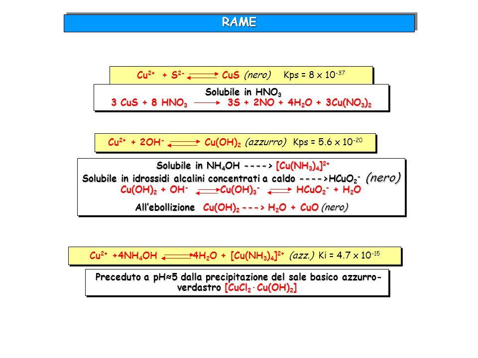 RAMERAME Preceduto a pH5 dalla precipitazione del sale basico azzurro- verdastro [CuCl 2 ·Cu(OH) 2 ] Preceduto a pH5 dalla precipitazione del sale bas