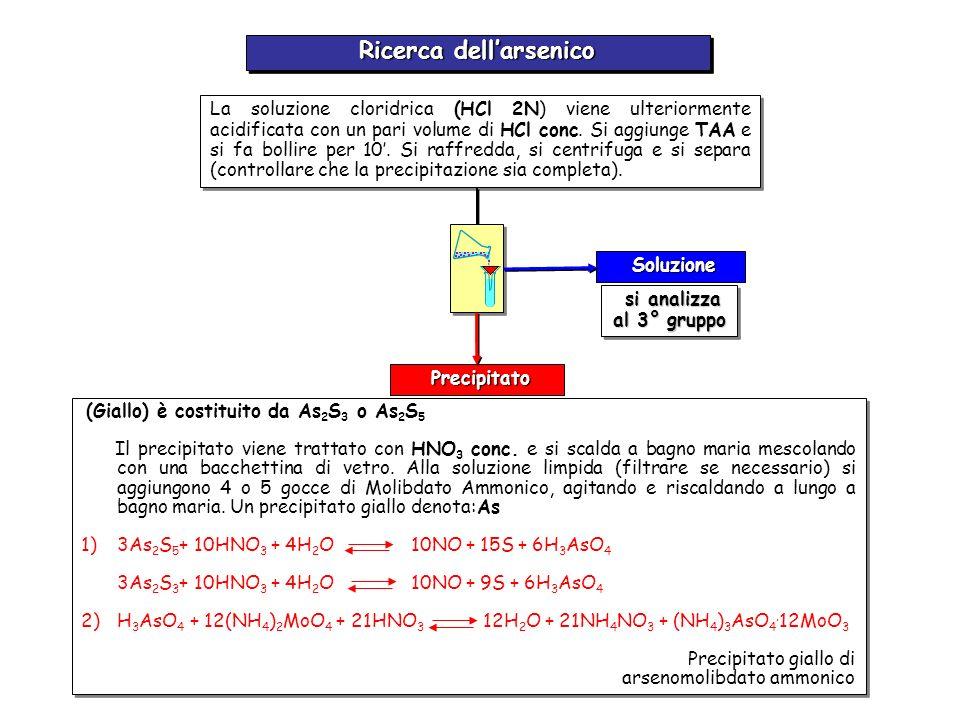 Precipitato Precipitato Ricerca dellantimonio Soluzione Soluzione si analizza al 3° gruppo si analizza al 3° gruppo si getta si getta Soluzione Soluzione Residuo Alla soluzione cloridrica (HCl 2N) si aggiunge TAA e si fa bollire per 10.