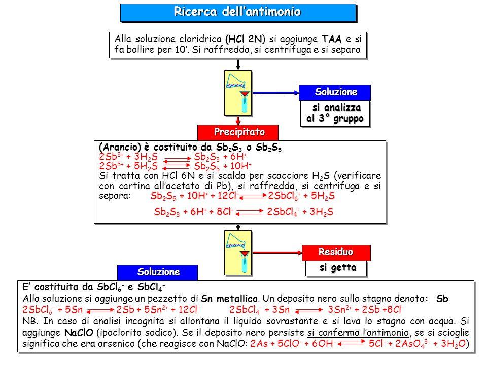 Precipitato Precipitato Ricerca dellantimonio Soluzione Soluzione si analizza al 3° gruppo si analizza al 3° gruppo si getta si getta Soluzione Soluzi
