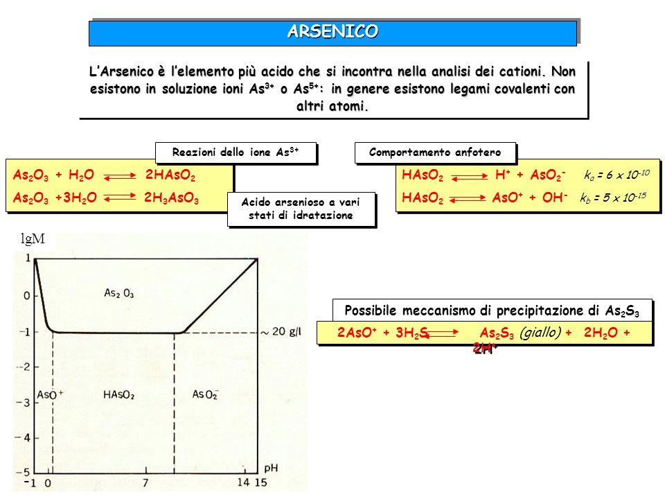 H 3 AsO 4 H + + H 2 AsO 4 - H 2 AsO 4 - H + + HAsO 4 2- HAsO 4 2- H + + AsO 4 3- K 1 = 6 x 10 -3 K 2 = 1 x 10 -7 K 3 = 3 x 10 -12 02468101214 pH 100 75 50 25 0 1.00 0.75 0.50 0.25 0.00 % pK 3 pK 2 pK 1 H 3 AsO 4 H 2 AsO 4 - HAsO 4 2- AsO 4 3- Costanti di dissociazione dellacido arsenico Reazioni dello ione As 5+ ARSENICOARSENICO As 2 O 5 + 3H 2 O 2H 3 AsO 4 (Acido arsenico) Possibile meccanismo di precipitazione As 2 S 5 (Soluzione fortemente acida per HCl a caldo) Possibile meccanismo di precipitazione As 2 S 5 (Soluzione fortemente acida per HCl a caldo) 2H 3 AsO 4 + 5H 2 S As 2 S 5 + 8H 2 O Se si agisce a freddo e su una soluzione poco acida per HCl, si ha una reazione collaterale di ossidoriduzione lenta, che porta comunque alla precipitazione di un solfuro di arsenico trivalente.
