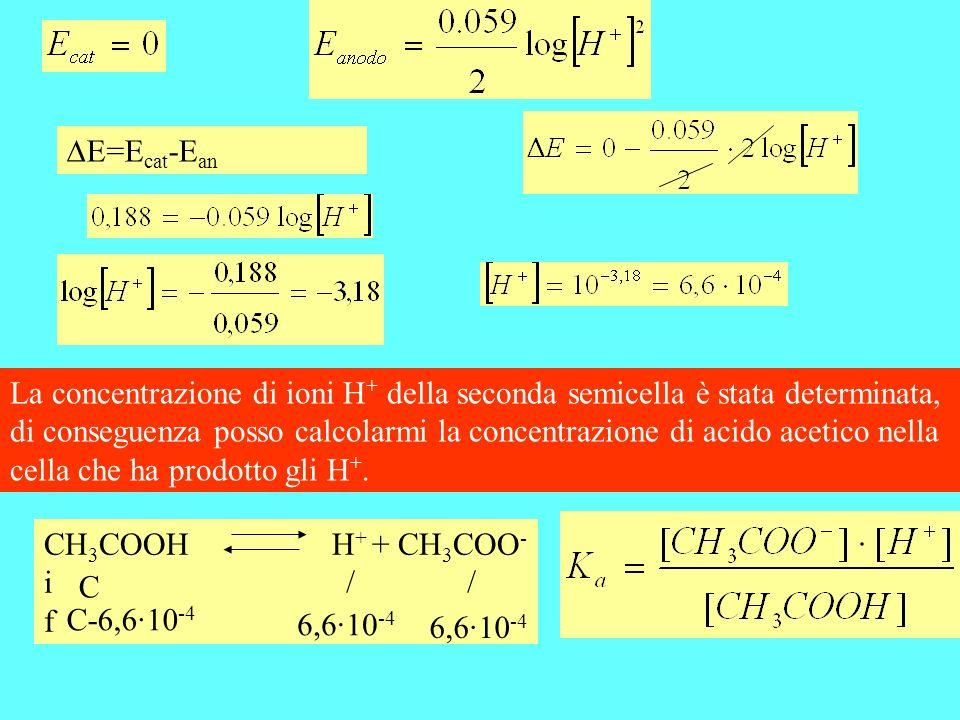 CH 3 COOHH + + CH 3 COO - i f E=E cat -E an La concentrazione di ioni H + della seconda semicella è stata determinata, di conseguenza posso calcolarmi