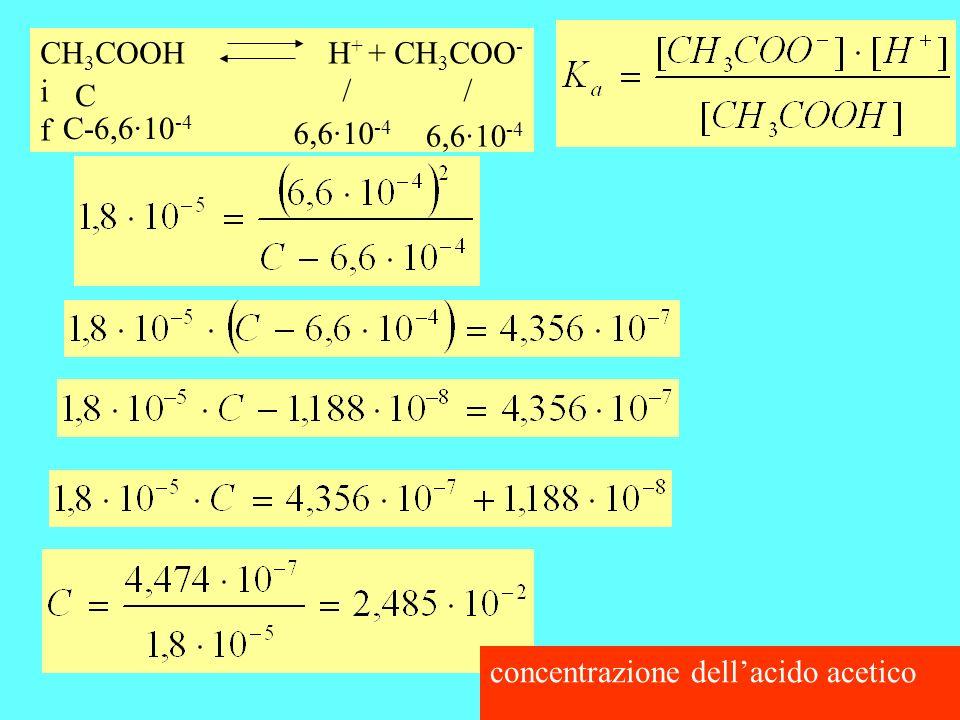CH 3 COOHH + + CH 3 COO - i f C C-6,6·10 -4 6,6·10 -4 / / concentrazione dellacido acetico
