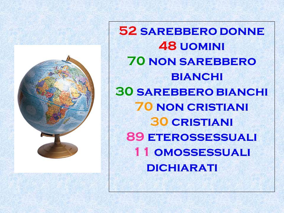 52 sarebbero donne 48 uomini 70 non sarebbero bianchi 30 sarebbero bianchi 70 non cristiani 30 cristiani 89 eterossessuali 11 omossessuali dichiarati