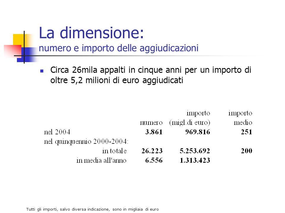 La dimensione: numero e importo delle aggiudicazioni Circa 26mila appalti in cinque anni per un importo di oltre 5,2 milioni di euro aggiudicati Tutti gli importi, salvo diversa indicazione, sono in migliaia di euro