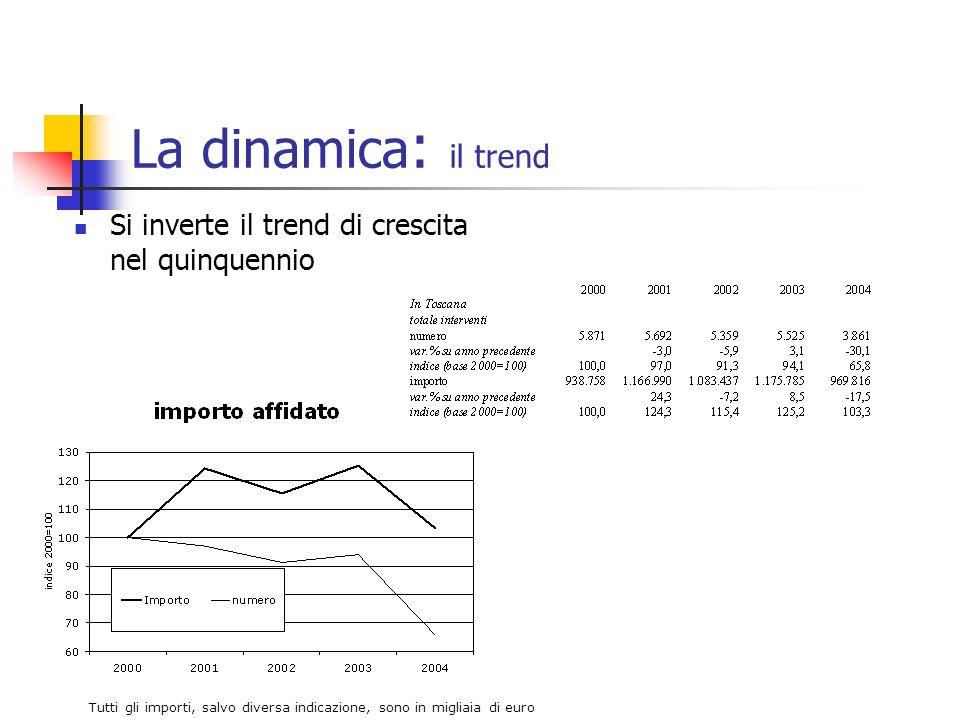 La dinamica : il trend Si inverte il trend di crescita nel quinquennio Tutti gli importi, salvo diversa indicazione, sono in migliaia di euro