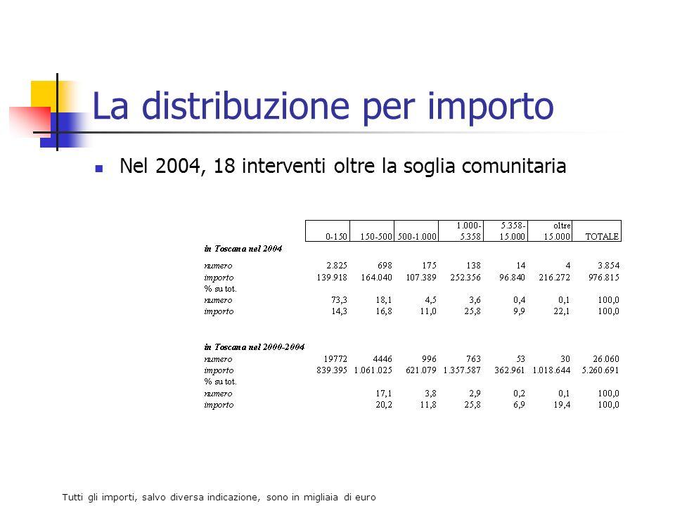 La distribuzione per importo Nel 2004, 18 interventi oltre la soglia comunitaria Tutti gli importi, salvo diversa indicazione, sono in migliaia di euro