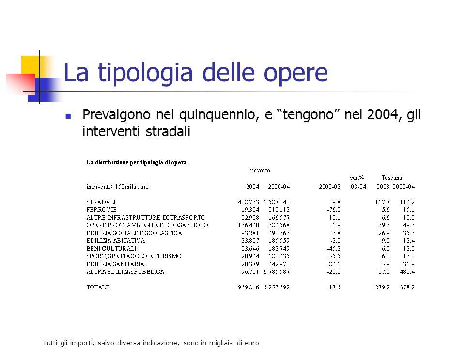 La tipologia delle opere Prevalgono nel quinquennio, e tengono nel 2004, gli interventi stradali Tutti gli importi, salvo diversa indicazione, sono in migliaia di euro