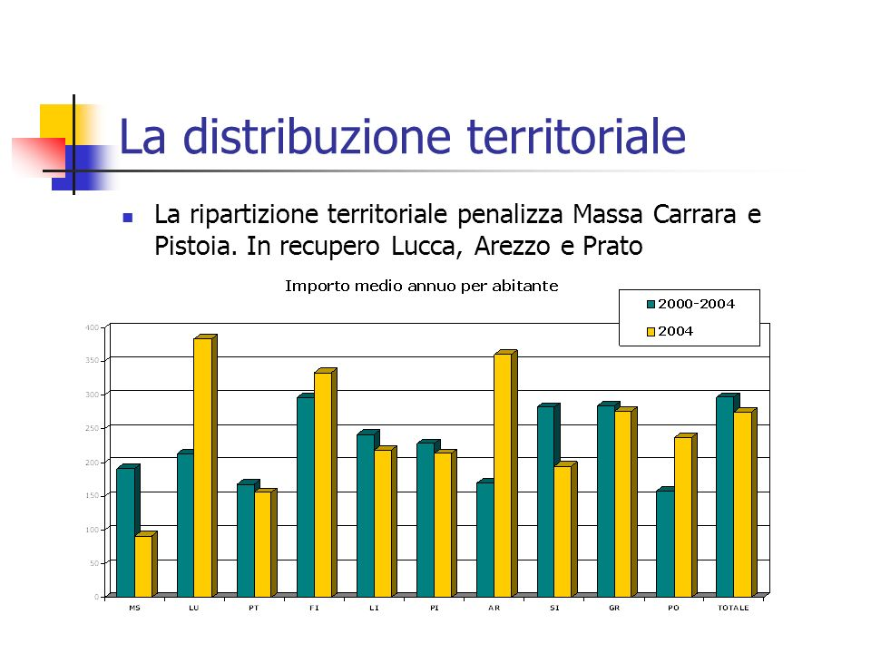 La distribuzione territoriale La ripartizione territoriale penalizza Massa Carrara e Pistoia.