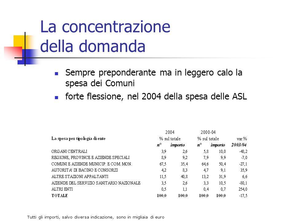 La concentrazione della domanda Sempre preponderante ma in leggero calo la spesa dei Comuni forte flessione, nel 2004 della spesa delle ASL Tutti gli importi, salvo diversa indicazione, sono in migliaia di euro