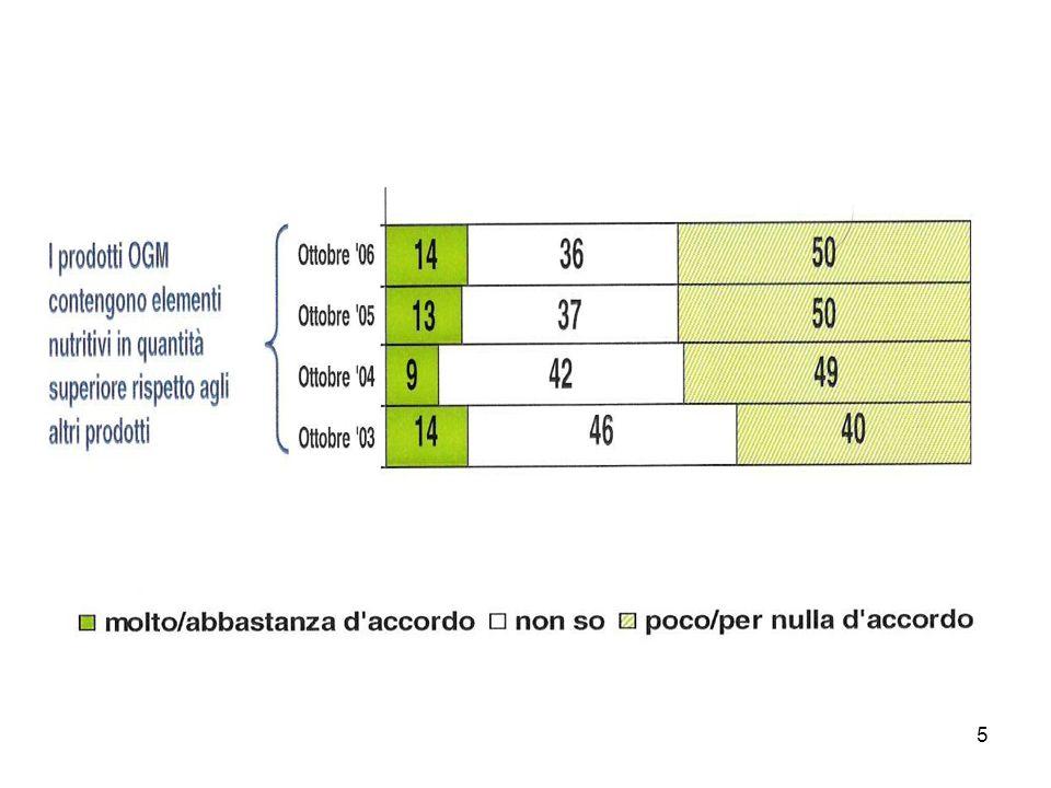 86 Prodotti dell allevamento Alimenti aziendali transgenici Alimenti OGM free Alimenti aziendali biologici - Suino pesante - 39,1071 + 22,96295 + 469,428 - Suino magro - 31,18023 + 19,47713 + 388,9708 Variazione del costo di produzione di alcuni prodotti dellallevamento suino (Lire/kg, anno 2004) Fonti: nostre elaborazioni