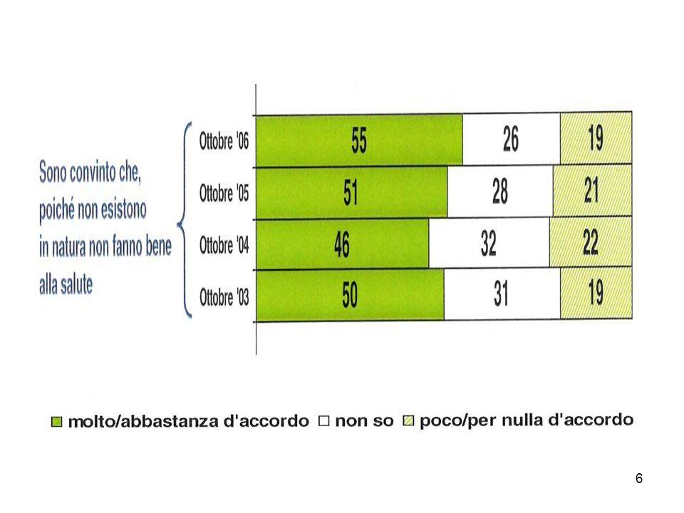 87 Prodotti dell allevamento Alimenti aziendali transgenici Mangimi OGM free Alimenti aziendali biologici - Uovo (L/unità) - 2,095213 + 1,453816 + 27,95839 - Pollo - 26,4853 + 23,92689 + 423,2236 - Cappone - 82,76638 + 63,96597 + 1.186,712 - Faraona - 47,71228 + 36,16267 + 675,1544 - Tacchino - 27,03708 + 26,94636 + 463,7378 Variazione del costo di produzione di alcuni prodotti dellallevamento avicolo (Lire/kg, anno 2004) Fonti: nostre elaborazioni