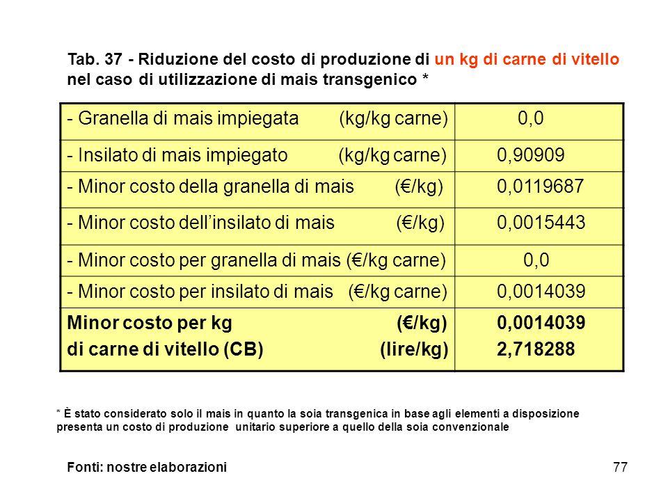 77 - Granella di mais impiegata (kg/kg carne) 0,0 - Insilato di mais impiegato (kg/kg carne) 0,90909 - Minor costo della granella di mais (/kg) 0,0119