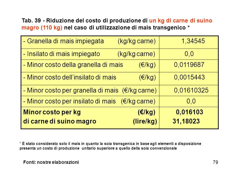 79 - Granella di mais impiegata (kg/kg carne) 1,34545 - Insilato di mais impiegato (kg/kg carne) 0,0 - Minor costo della granella di mais (/kg) 0,0119