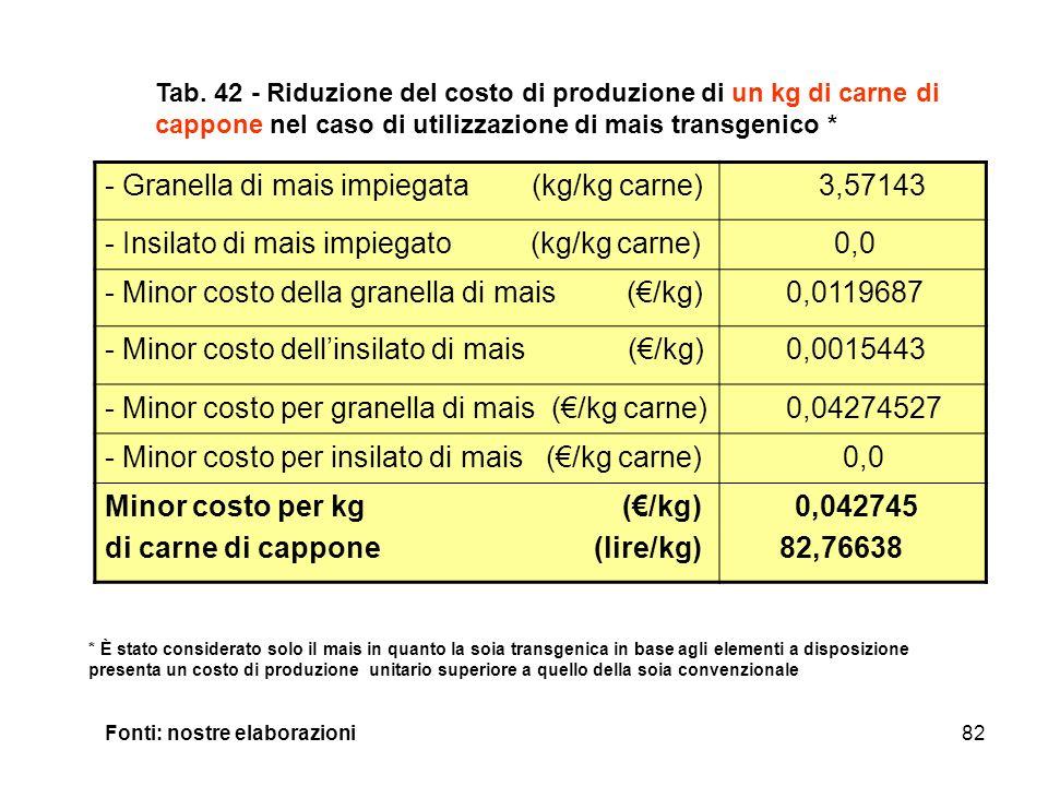 82 - Granella di mais impiegata (kg/kg carne) 3,57143 - Insilato di mais impiegato (kg/kg carne) 0,0 - Minor costo della granella di mais (/kg) 0,0119