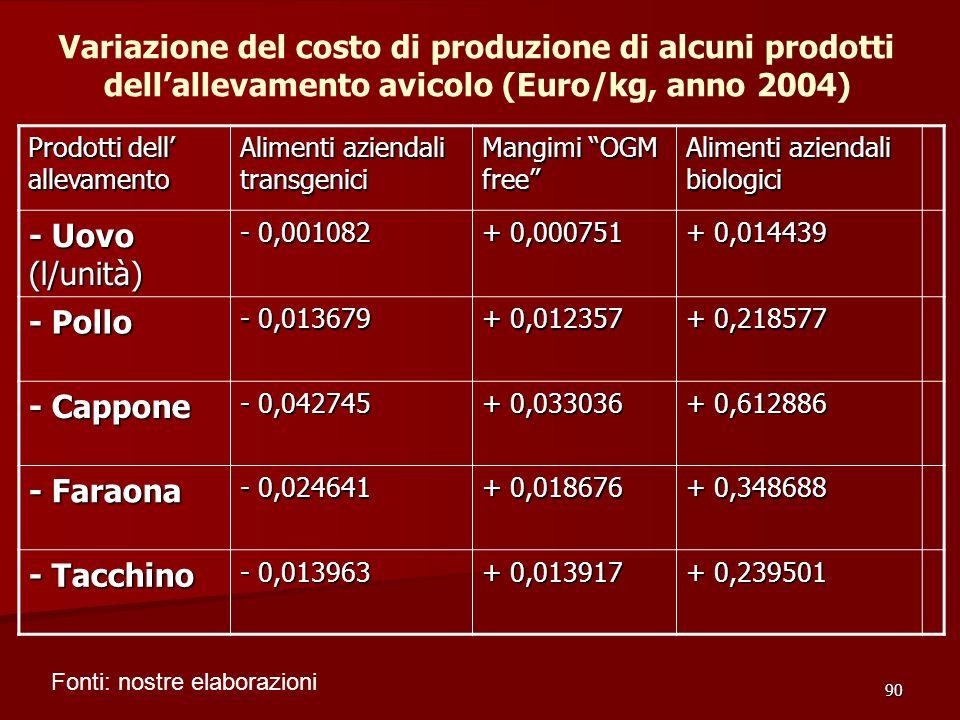 90 Prodotti dell allevamento Alimenti aziendali transgenici Mangimi OGM free Alimenti aziendali biologici - Uovo (l/unità) - 0,001082 + 0,000751 + 0,014439 - Pollo - 0,013679 + 0,012357 + 0,218577 - Cappone - 0,042745 + 0,033036 + 0,612886 - Faraona - 0,024641 + 0,018676 + 0,348688 - Tacchino - 0,013963 + 0,013917 + 0,239501 Variazione del costo di produzione di alcuni prodotti dellallevamento avicolo (Euro/kg, anno 2004) Fonti: nostre elaborazioni