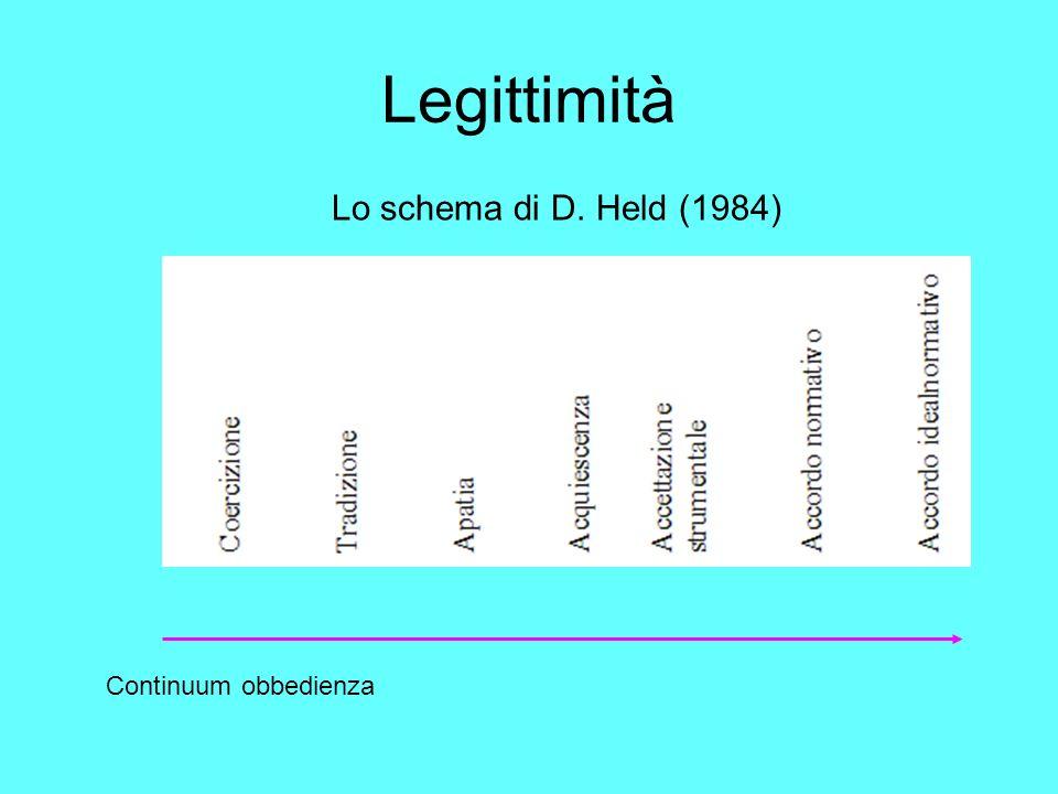 Legittimità Lo schema di D. Held (1984) Continuum obbedienza