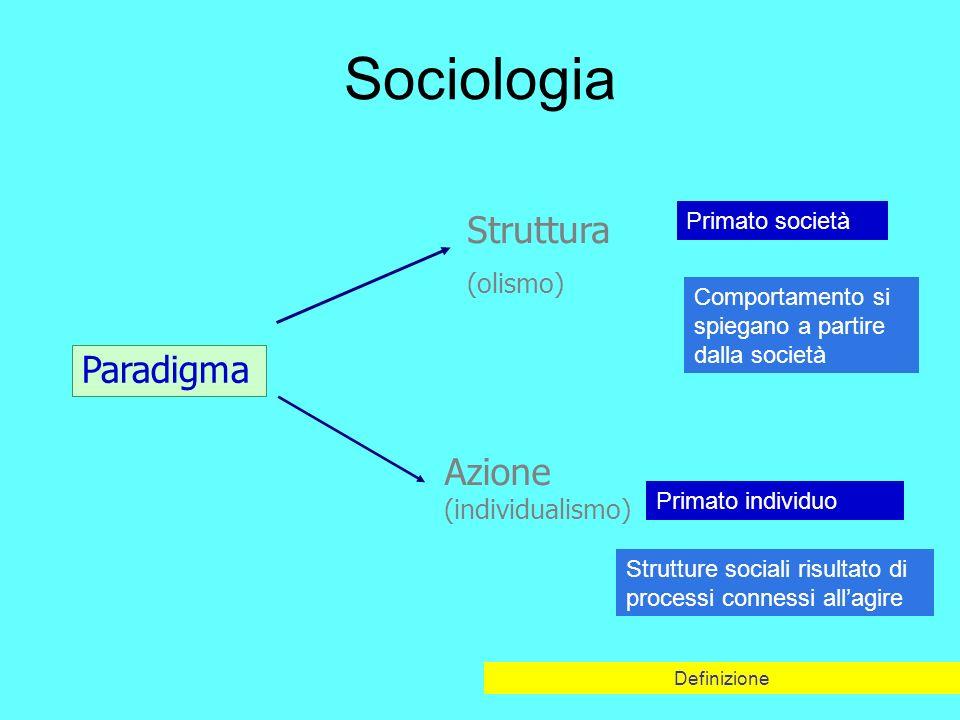Sociologia Definizione Struttura (olismo) Azione (individualismo) Paradigma Primato società Primato individuo Comportamento si spiegano a partire dalla società Strutture sociali risultato di processi connessi allagire