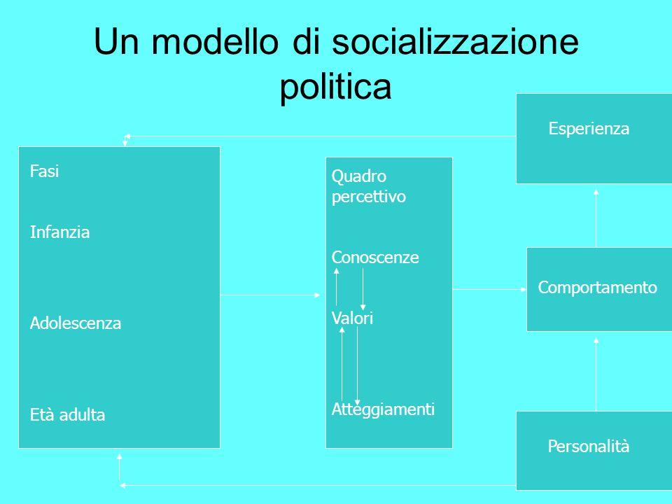 Un modello di socializzazione politica Fasi Infanzia Adolescenza Età adulta Quadro percettivo Conoscenze Valori Atteggiamenti Comportamento Esperienza Personalità