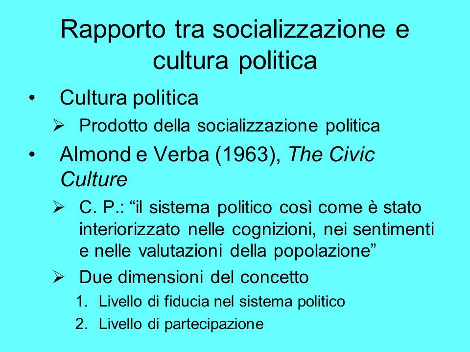 Rapporto tra socializzazione e cultura politica Cultura politica Prodotto della socializzazione politica Almond e Verba (1963), The Civic Culture C.