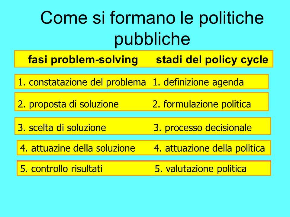 fasi problem-solvingstadi del policy cycle 1.constatazione del problema1.