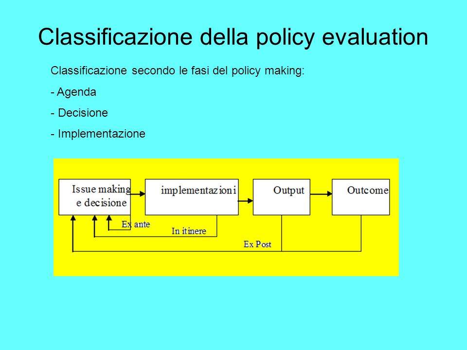 Classificazione della policy evaluation Classificazione secondo le fasi del policy making: - Agenda - Decisione - Implementazione