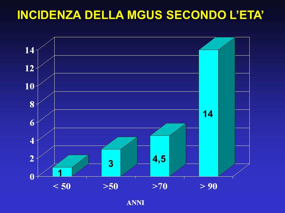 ANNI INCIDENZA DELLA MGUS SECONDO LETA 1 3 4,5 14