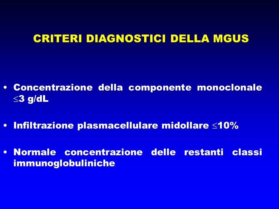 CRITERI DIAGNOSTICI DELLA MGUS Concentrazione della componente monoclonale 3 g/dL Infiltrazione plasmacellulare midollare 10% Normale concentrazione d