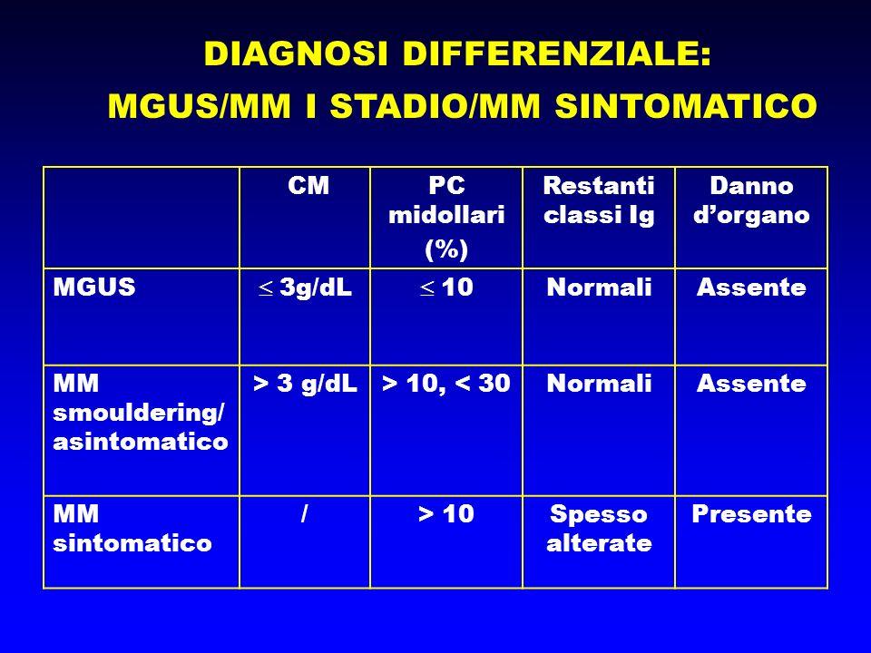 DIAGNOSI DIFFERENZIALE: MGUS/MM I STADIO/MM SINTOMATICO CMPC midollari (%) Restanti classi Ig Danno dorgano MGUS 3g/dL 10NormaliAssente MM smouldering/ asintomatico > 3 g/dL> 10, < 30NormaliAssente MM sintomatico /> 10Spesso alterate Presente