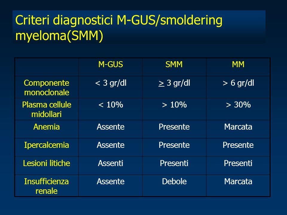 Criteri diagnostici M-GUS/smoldering myeloma(SMM) M-GUSSMMMM Componente monoclonale < 3 gr/dl> 3 gr/dl> 6 gr/dl Plasma cellule midollari < 10%> 10%> 30% AnemiaAssentePresenteMarcata IpercalcemiaAssentePresente Lesioni liticheAssentiPresenti Insufficienza renale AssenteDeboleMarcata