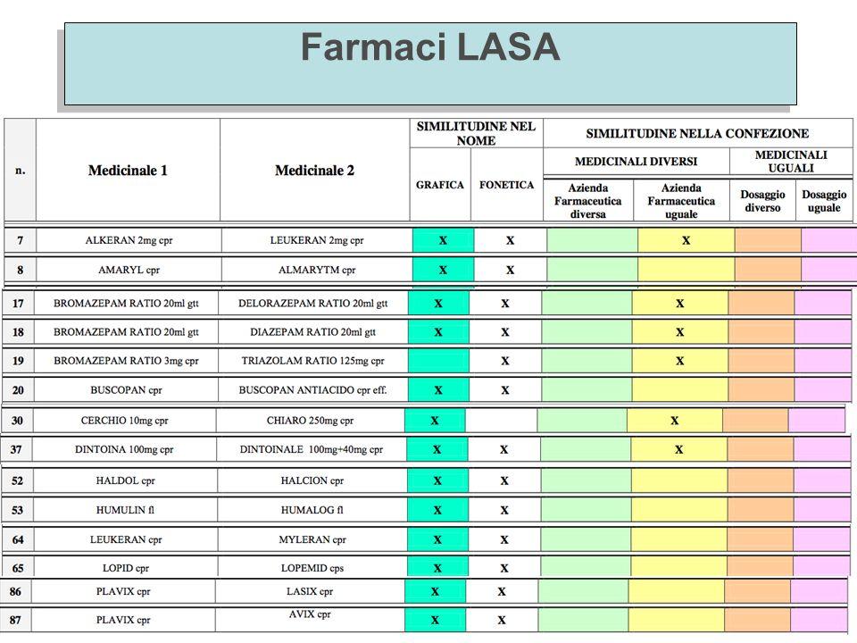 David Coletta Farmacologia B.38 Farmaci LASA