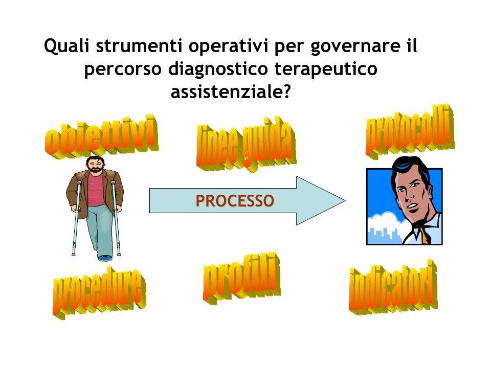 Quali strumenti operativi per governare il percorso diagnostico terapeutico assistenziale? PROCESSO