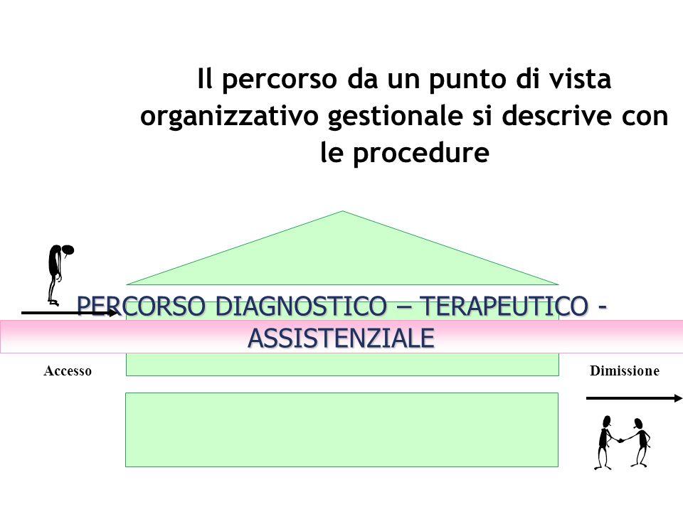 Il percorso da un punto di vista organizzativo gestionale si descrive con le procedure PERCORSO DIAGNOSTICO – TERAPEUTICO - ASSISTENZIALE AccessoDimis