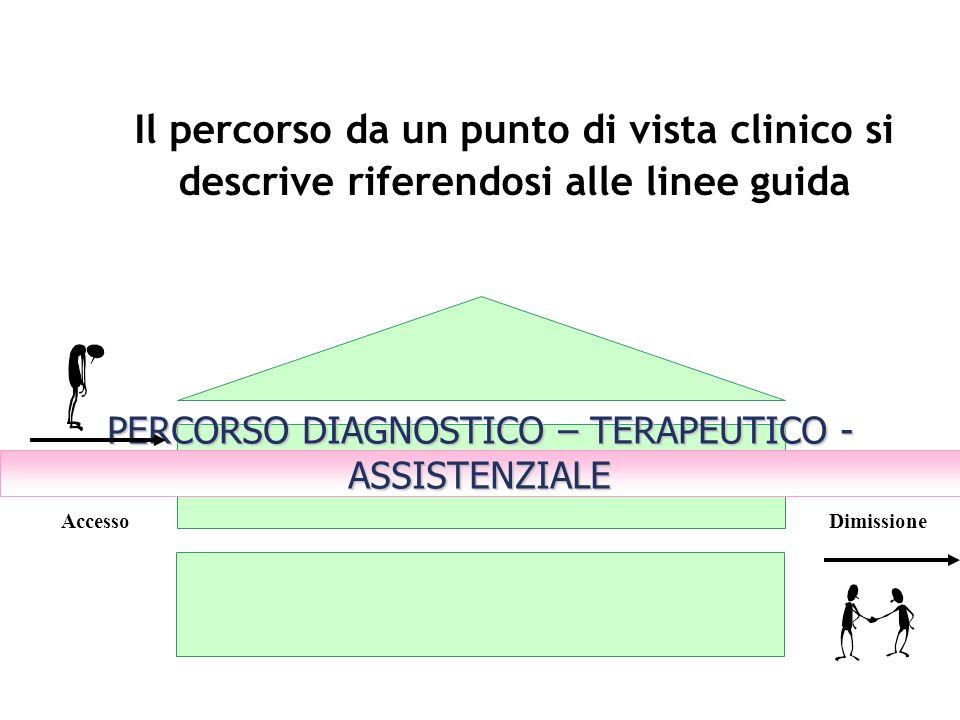 Il percorso da un punto di vista clinico si descrive riferendosi alle linee guida PERCORSO DIAGNOSTICO – TERAPEUTICO - ASSISTENZIALE AccessoDimissione