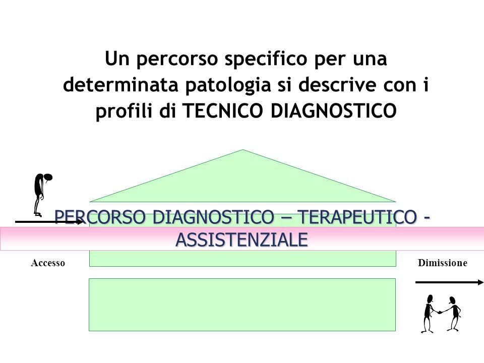 Un percorso specifico per una determinata patologia si descrive con i profili di TECNICO DIAGNOSTICO PERCORSO DIAGNOSTICO – TERAPEUTICO - ASSISTENZIAL