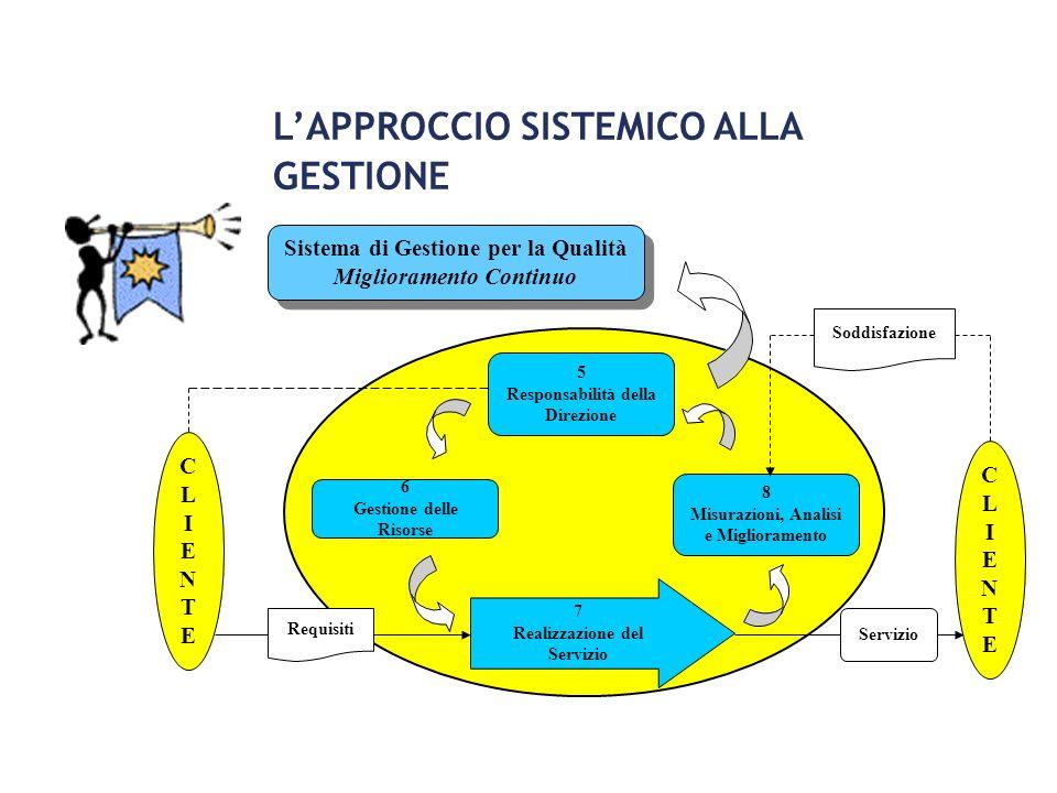 CLIENTECLIENTE Sistema di Gestione per la Qualità Miglioramento Continuo 5 Responsabilità della Direzione 6 Gestione delle Risorse 8 Misurazioni, Anal