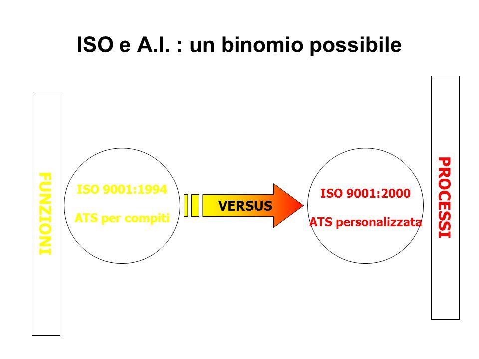 ISO e A.I. : un binomio possibile ISO 9001:1994 ATS per compiti VERSUS ISO 9001:2000 ATS personalizzata PROCESSI FUNZIONI