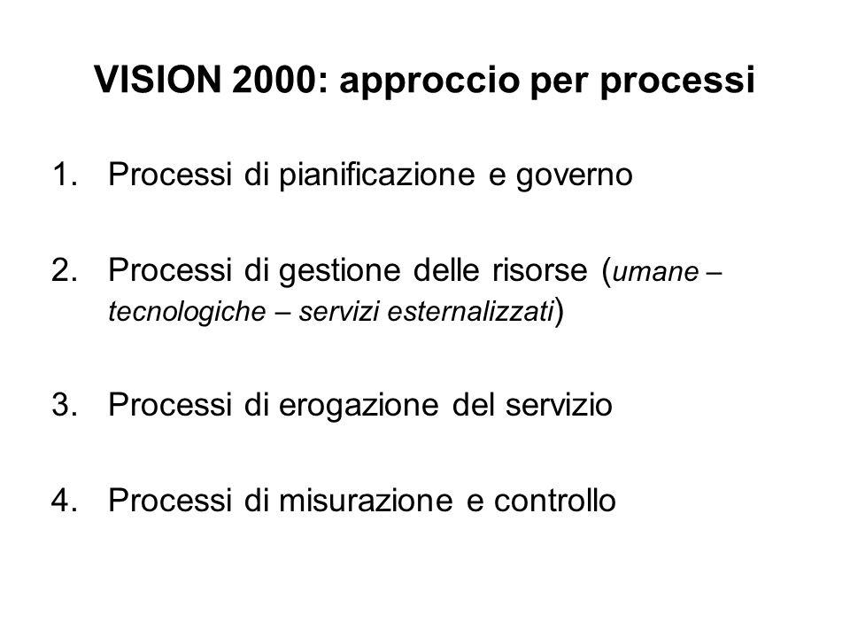 VISION 2000: approccio per processi 1.Processi di pianificazione e governo 2.Processi di gestione delle risorse ( umane – tecnologiche – servizi ester