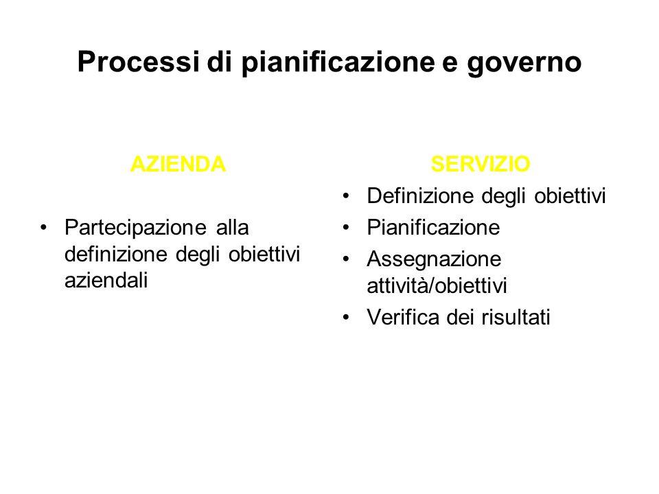 Processi di pianificazione e governo AZIENDA Partecipazione alla definizione degli obiettivi aziendali SERVIZIO Definizione degli obiettivi Pianificaz