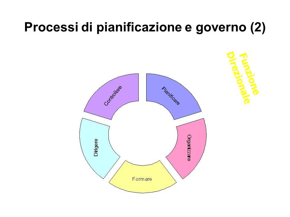 Processi di pianificazione e governo (2) Funzione Direzionale