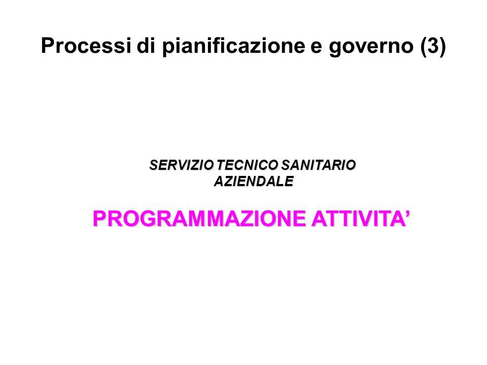 Processi di pianificazione e governo (3) SERVIZIO TECNICO SANITARIO AZIENDALE AZIENDALE PROGRAMMAZIONE ATTIVITA