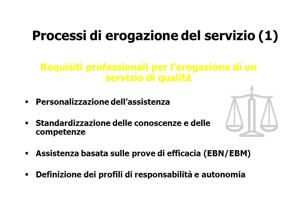 Processi di erogazione del servizio (1) Requisiti professionali per lerogazione di un servizio di qualità Personalizzazione dellassistenza Standardizz