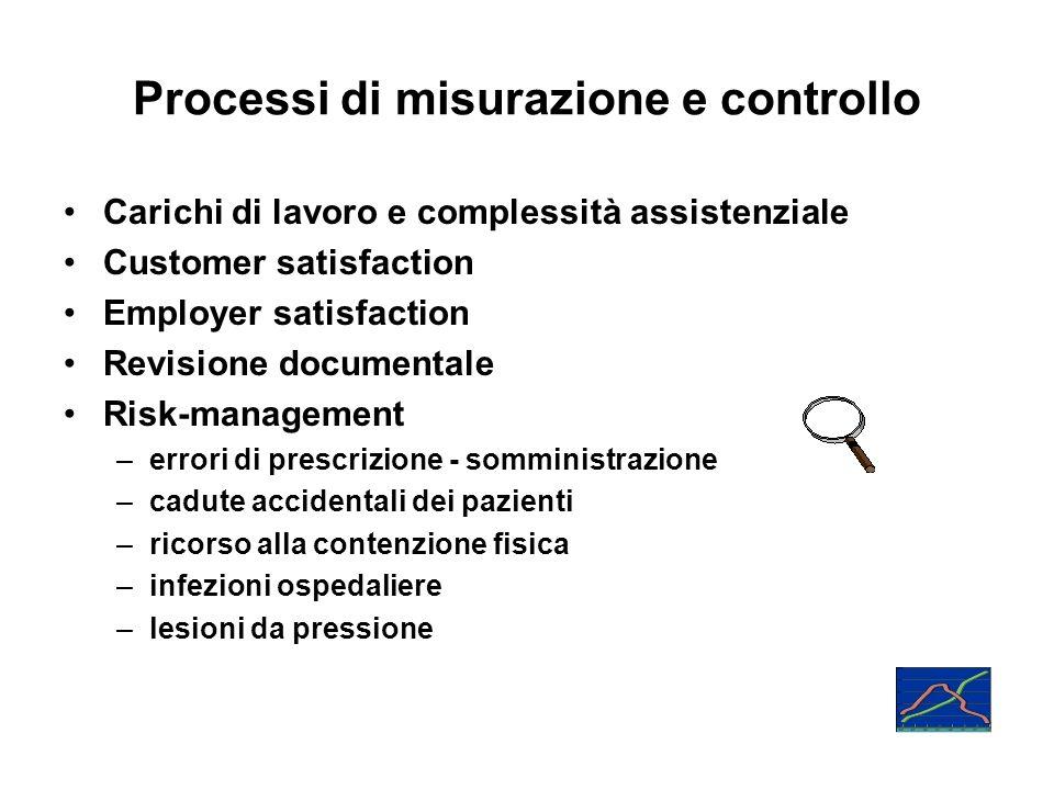 Processi di misurazione e controllo Carichi di lavoro e complessità assistenziale Customer satisfaction Employer satisfaction Revisione documentale Ri