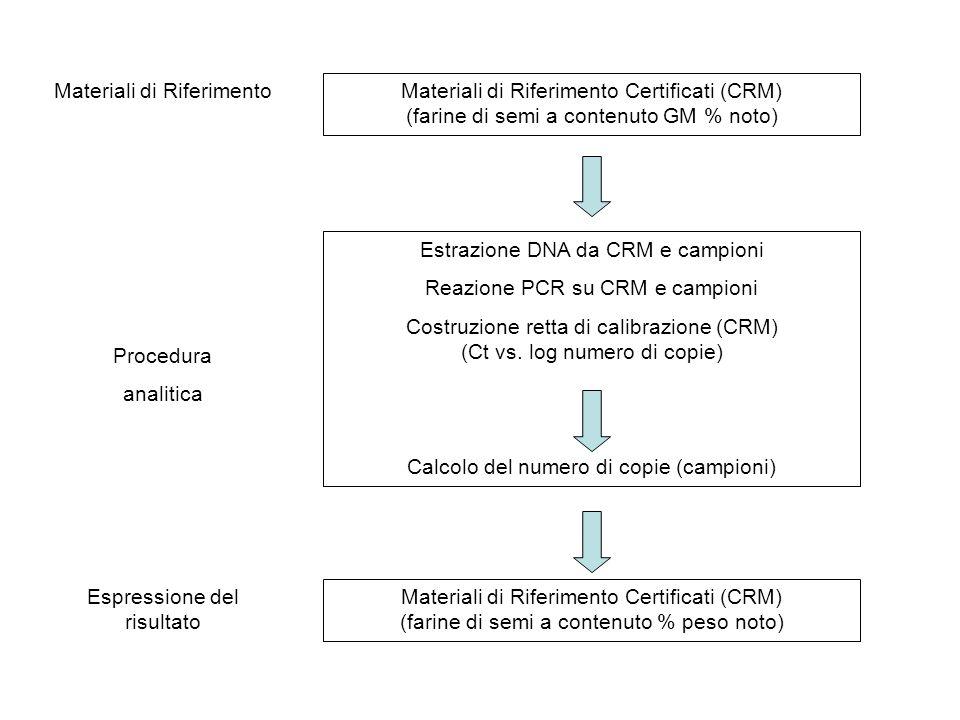 Materiali di Riferimento Certificati (CRM) (farine di semi a contenuto GM % noto) Estrazione DNA da CRM e campioni Reazione PCR su CRM e campioni Cost