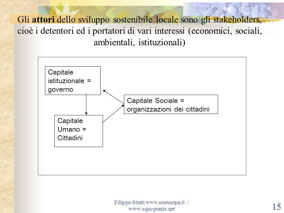 Filippo Strati www.srseuropa.it / www.sqm-praxis.net 15 Capitale istituzionale = governo Capitale Umano = Cittadini Capitale Sociale = organizzazioni